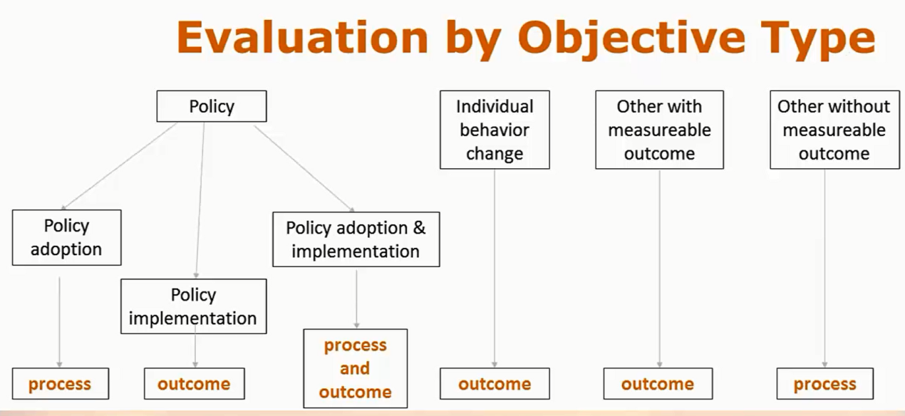 A graphic showing evaluation and objective types